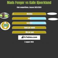 Mads Fenger vs Kalle Bjoerklund h2h player stats