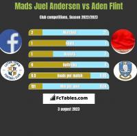 Mads Juel Andersen vs Aden Flint h2h player stats