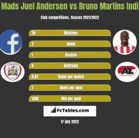 Mads Juel Andersen vs Bruno Martins Indi h2h player stats