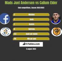 Mads Juel Andersen vs Callum Elder h2h player stats