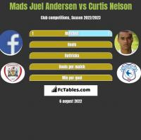 Mads Juel Andersen vs Curtis Nelson h2h player stats
