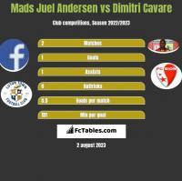 Mads Juel Andersen vs Dimitri Cavare h2h player stats