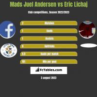 Mads Juel Andersen vs Eric Lichaj h2h player stats