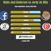 Mads Juel Andersen vs Jordy de Wijs h2h player stats