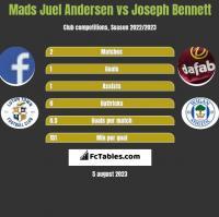 Mads Juel Andersen vs Joseph Bennett h2h player stats