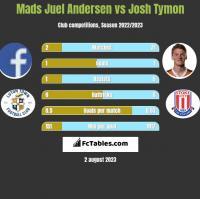 Mads Juel Andersen vs Josh Tymon h2h player stats