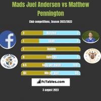 Mads Juel Andersen vs Matthew Pennington h2h player stats