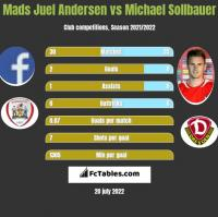 Mads Juel Andersen vs Michael Sollbauer h2h player stats