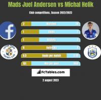 Mads Juel Andersen vs Michał Helik h2h player stats