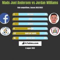 Mads Juel Andersen vs Jordan Williams h2h player stats