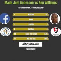 Mads Juel Andersen vs Ben Williams h2h player stats