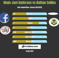 Mads Juel Andersen vs Nathan Collins h2h player stats