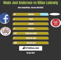 Mads Juel Andersen vs Kilian Ludewig h2h player stats