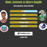 Mads Justesen vs Bjoern Kopplin h2h player stats