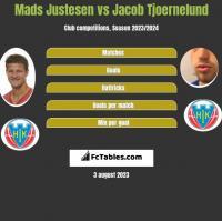 Mads Justesen vs Jacob Tjoernelund h2h player stats
