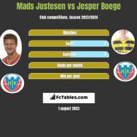 Mads Justesen vs Jesper Boege h2h player stats