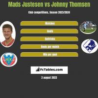 Mads Justesen vs Johnny Thomsen h2h player stats