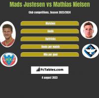 Mads Justesen vs Mathias Nielsen h2h player stats