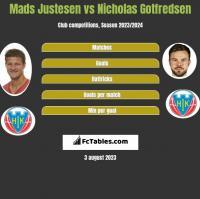 Mads Justesen vs Nicholas Gotfredsen h2h player stats