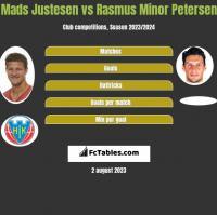 Mads Justesen vs Rasmus Minor Petersen h2h player stats