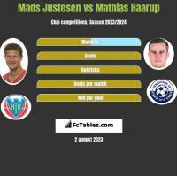 Mads Justesen vs Mathias Haarup h2h player stats