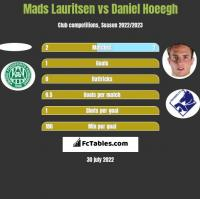 Mads Lauritsen vs Daniel Hoeegh h2h player stats