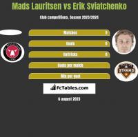 Mads Lauritsen vs Erik Sviatchenko h2h player stats