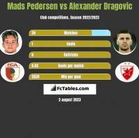 Mads Pedersen vs Alexander Dragović h2h player stats