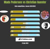Mads Pedersen vs Christian Guenter h2h player stats