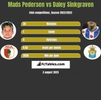Mads Pedersen vs Daley Sinkgraven h2h player stats