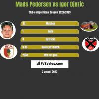 Mads Pedersen vs Igor Djuric h2h player stats