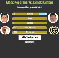 Mads Pedersen vs Janick Kamber h2h player stats