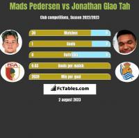 Mads Pedersen vs Jonathan Glao Tah h2h player stats