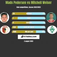 Mads Pedersen vs Mitchell Weiser h2h player stats