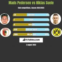 Mads Pedersen vs Niklas Suele h2h player stats