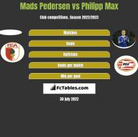 Mads Pedersen vs Philipp Max h2h player stats