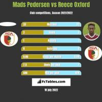 Mads Pedersen vs Reece Oxford h2h player stats