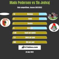 Mads Pedersen vs Tin Jedvaj h2h player stats