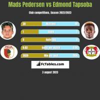 Mads Pedersen vs Edmond Tapsoba h2h player stats