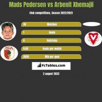 Mads Pedersen vs Arbenit Xhemajli h2h player stats