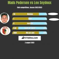 Mads Pedersen vs Leo Seydoux h2h player stats
