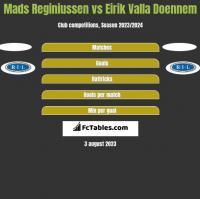 Mads Reginiussen vs Eirik Valla Doennem h2h player stats
