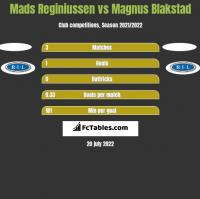 Mads Reginiussen vs Magnus Blakstad h2h player stats