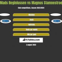 Mads Reginiussen vs Magnus Stamnestroe h2h player stats