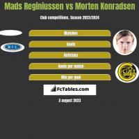 Mads Reginiussen vs Morten Konradsen h2h player stats