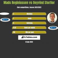 Mads Reginiussen vs Oeyvind Storflor h2h player stats