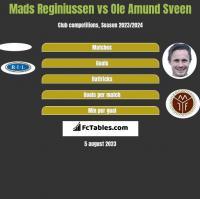Mads Reginiussen vs Ole Amund Sveen h2h player stats