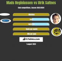 Mads Reginiussen vs Ulrik Saltnes h2h player stats