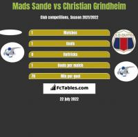 Mads Sande vs Christian Grindheim h2h player stats