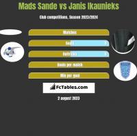 Mads Sande vs Janis Ikaunieks h2h player stats